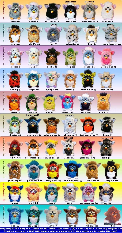 http://www.toyarchive.com/Furby/FurbyList1a.jpg